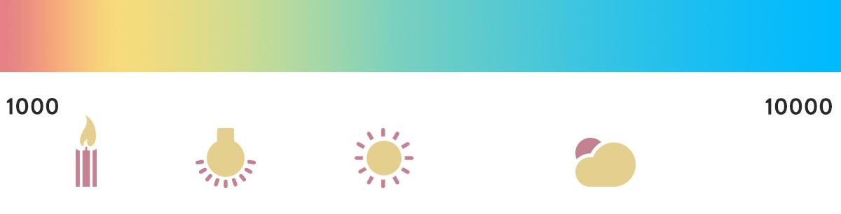 En Kelvinskala som viser fargetemperaturer fra 1000 til 10000, med stearinlys, kunstig lys, sollys og overskyet dagslys markert på skalaen for å vise fargetemperaturen deres i Kelvin.