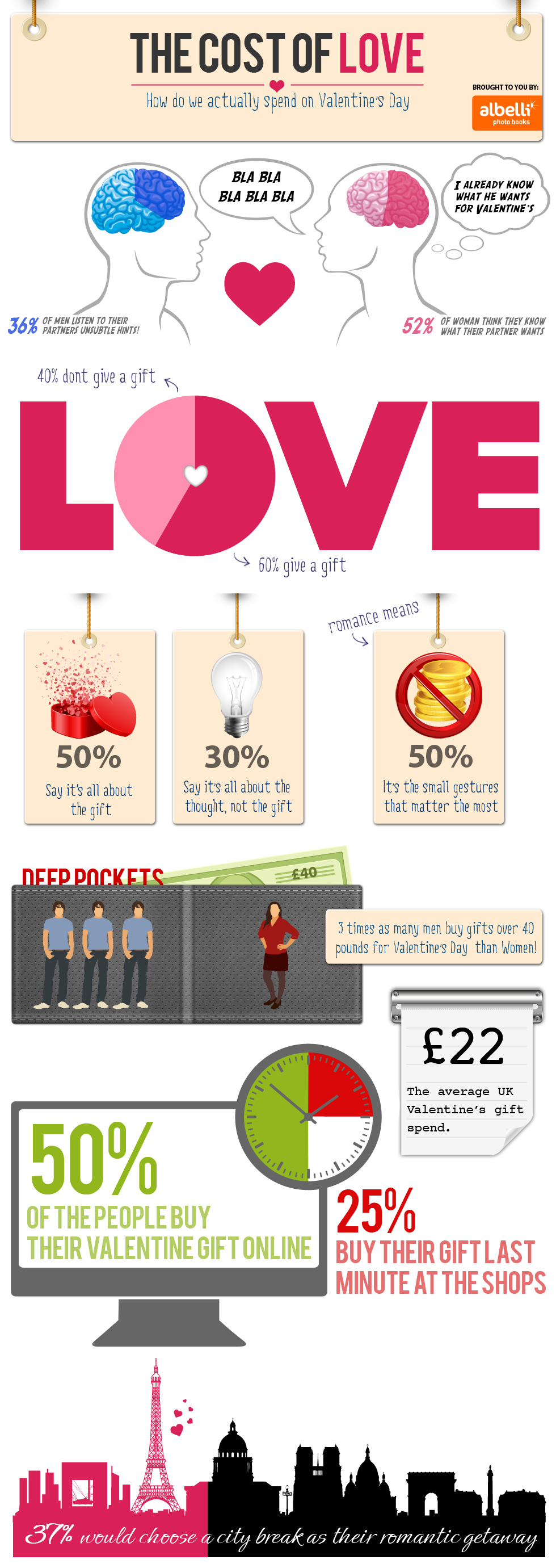 Albelli Valentines Day gifts - Infographic